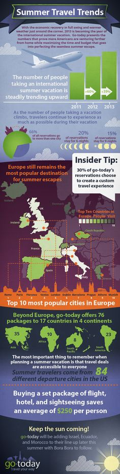 Summer Travel Trends 2013 #travel #infographic
