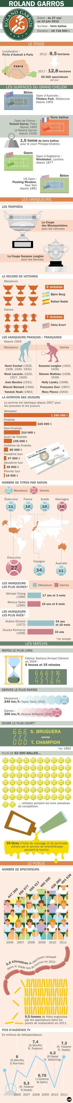 Infographie sur Roland Garros  French open infographics