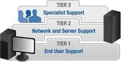Contact for  Tier 1 Support .   Peacey Systems are USA based company provides Tier 1 support services for business over a 15 years in the USA. If you need support services for your business at the best prices that other then please contact us by mail  info@peaceysy stems.com  or call on Freephone:+1 201 490 3773 $0.00 US - Dollars
