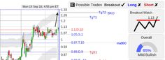 StockConsultant.com - XXII ($XXII)  22nd Century Group stock w/ nice little bull flag breakout watch, analysis and charts