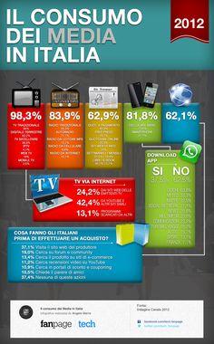 Il consumo dei #media in #Italia #infographic #tv #radio #web #mobile...