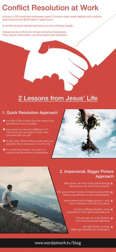 [Infographic] Conflict Resolution at Work - 2 Lessons from Jesus' Life.   Read the blog: [Click on image]   #conflict #wordatwork #work #hr #infographica
