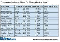 presidents-value-for-money