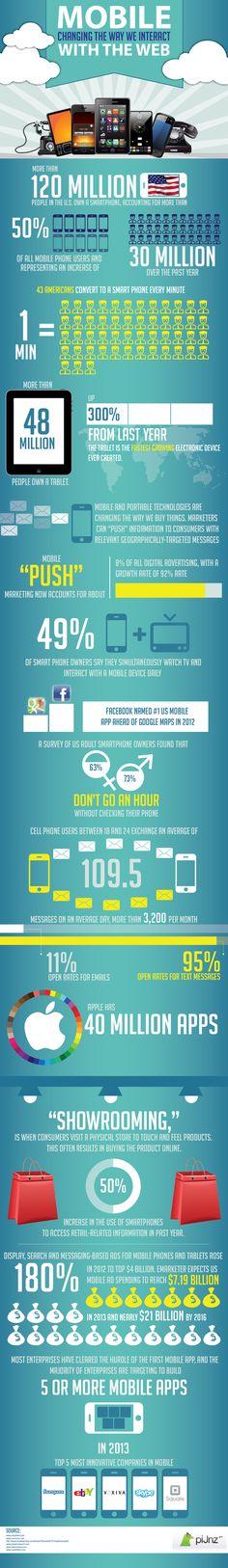 Los móviles cambia la forma de interactuar con la web #infografia #infographic #internet