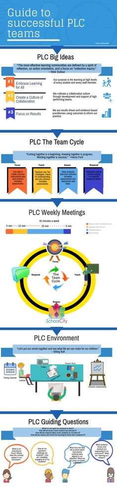 Guide to Professional Learning Community Teams PLC Teams Leadership Activities, School Leadership, Educational Leadership, Educational Administration, Leadership Coaching, Leadership Development, Educational Technology, Professional Learning Communities, Professional Development