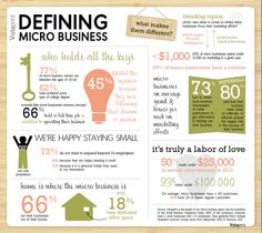 Vista Print is the leader in the micro business space and the publisher of the Small Business Happiness Index.