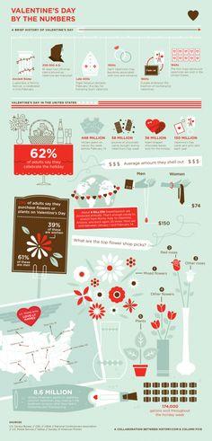Valentine's day | #infographic