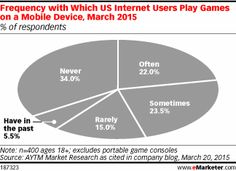Mobile Games: A Large Audience, But Limited Ad Spending (So Far) - eMarketer