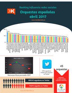 Infografía: ranking de influencia en redes sociales de las orquestas epañolas (abril 2017)