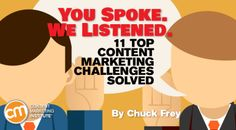 Top Content Marketing Challenges Solved
