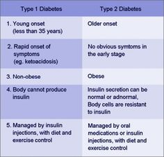 Comparison chart Type 1 vs Type 2 Diabetes. http://awordlover.hubpages.com/hub/Are-You-A-Diabetic
