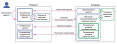 Интерактивные задания | Интерактивные задания | MODERNTECH Содержание | платформа