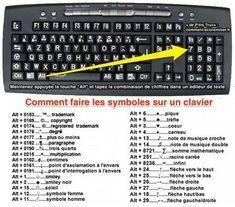 Comment faire les symboles sur le clavier d'un PC