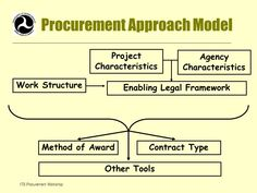 Modernize your Supply Chain Process and discover how you can use significant data examination and knowledge to advance operational our website today. Supply Chain Process, Procurement Process, Enabling, Knowledge, Articles, Website, Facts