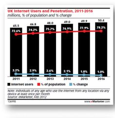 In UK Internet Video Advertising   to replace Print, as the no 1 paid medium  by 2018 with 24% CAGR, growth