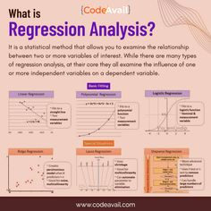👉🏼 These are a few types: - Linear Regression. Research Skills, Research Methods, Study Skills, Statistics Math, Machine Learning Artificial Intelligence, Logistic Regression, Regression Analysis, Deep Learning, Data Analytics