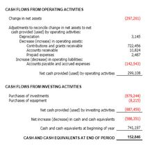 Balance Sheet And Income Statement Relationship  Three Core