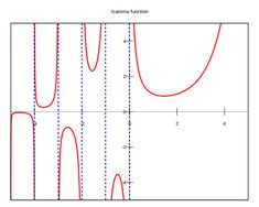 Gamma function - Wikipedia Line Chart, Technology, Space, Thoughts, Tech, Floor Space, Tecnologia, Spaces