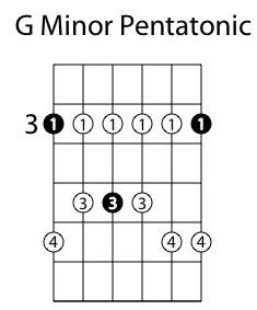 The beginner position for Cm chord is the following: first