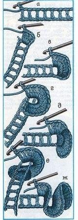 Crichet Frill / ruffle pattern