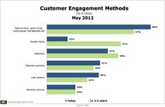 Engagement Marketing Fever - Are Marketers Finally Catching It?
