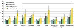 Pain Strongly Influenced by Anxiety, Depression   In prior research, migraine headache has been reported to frequently occur in conjunction with other pain conditions, along with an observation that multiple pain conditions in general tend to cluster within many patients. A new study examined the important role of anxiety, depression, or both mental disorders in migraine and the relationship with 6 other, non-headache, chronic pain conditions.