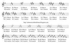 Sheet Music, D Minor, G Major, Piano Lessons, Armors, Musicals, Musik, Music Sheets