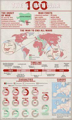 101 Best Infographics - First World War images | First world, Info ...