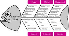"Colorful example of a Fishbone or Ishikawa or ""Cause and Effect"" diagram.This tool will help you drill down to root causes of defects and identify possible failure modes. You will use this graphical tool in conjunction with the Five Whys method of quest Operations Management, Change Management, Business Management, Lean Six Sigma, Kaizen, Cause And Effect Analysis, Ishikawa Diagram, Formation Management, Problem Solving"