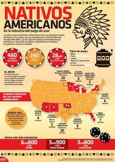 [#infografía] Los casinos de las tribus indígenas estadounidenses. #casino #juegodeazar #indígenas #tribus #NIGC #USA #cultura #sociedad #méxico #argentina #InicioCreativo