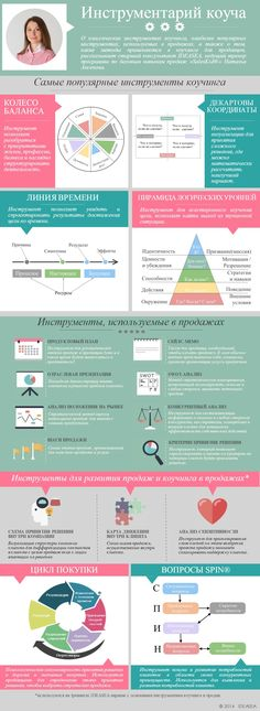 Инфографика: Инструментарий коуча