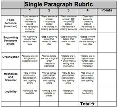 These are some rubrics to consider using in developmental writing (or modifying).