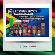 Dato a tomar en cuenta:  Encuesta Poder y Placer, Doria Medina, el mejor posicionado de la oposición.