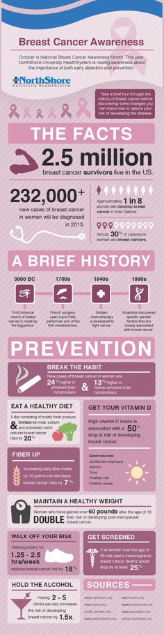 Breast Cancer Awareness [INFOGRAPHIC] #breastcancer #awareness | Infographic List