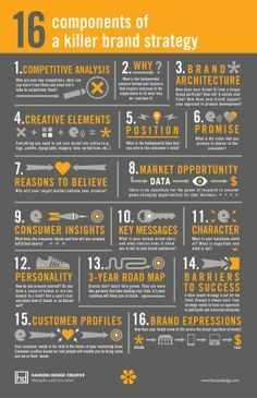 Great infographic with great content about brand strategy.