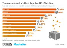 most popular gifts for christmas 2017