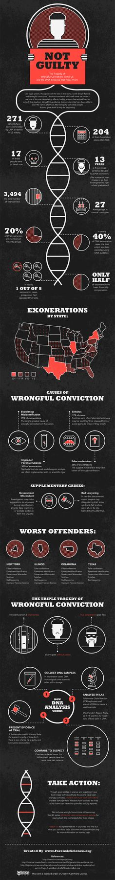 The tragedy of wrongful convictions in the US and the DNA evidence that frees them