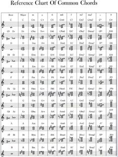 Quick reference of chords on sheet music!