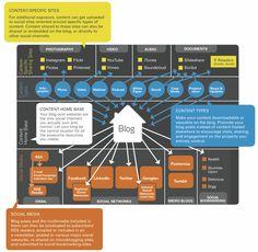 Content Distribution Strategy - Radian6 #contentmarketing #socialstrategy #blogs