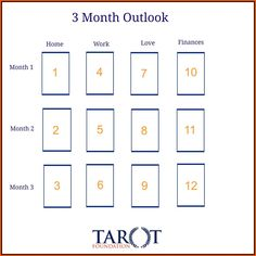 3 month outlook