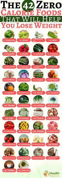 Criteria Behind Zero Calorie Foods SelectionWe have listed in this article 45 zero calorie foods which selection was based on two criteria:Foods that are highly nutritious called also nutrient-dense foodsFoods under 40 calories per 100 g portion size. Calorie Dense Foods, No Calorie Snacks, Low Calorie Recipes, Healthy Recipes, Foods With No Calories, Low Calorie Foods List, Negative Calorie Foods List, Food Calories List, 100 Calorie Meals