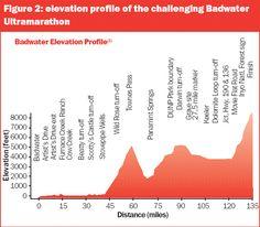Elevation Profile of the #Badwater Ultramarathon