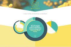 Les 50 du recrutement : Wittyfit redore les marques employeur