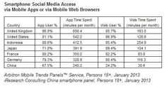 STUDY: U.K. Tops In Terms Of Smartphone Use Of Social Networks, Facebook