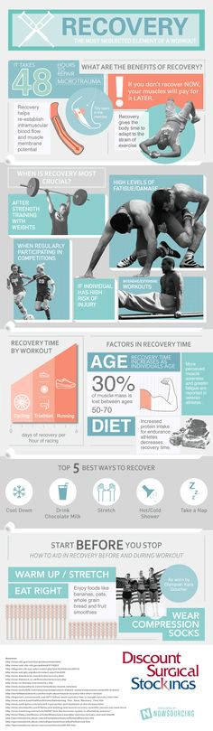 Recovery: The Most Neglected Element of a Workout [infographic] via @tribesports