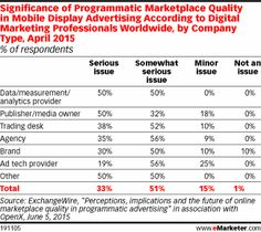 Significance of Marketplace Quality in Mobile Display Advertising According to Digital Marketing Professionals Worldwide, by Company Type, April 2015 (% of respondents)