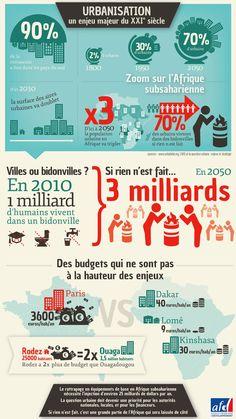 Infographie Urbanisation