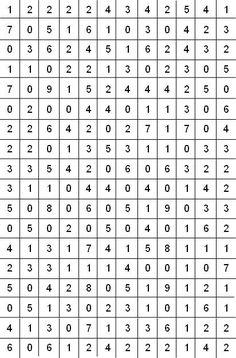 """hajotelmaruudukko """"Aina yhtä koukuttava välipala matikantunneille, oli sitten kyse pienistä tai isoista. Tällä kertaa 1.luokkalaisten kanssa etsittiin pareittain vitos-matoja. Aika nopeasti keksivät, että lisäämällä nollia saa aikaan tooosi pitkän madon"""" Math Games, Preschool Activities, Teaching Math, Maths, Bell Work, Direct Mail, Math Numbers, Place Values, Math For Kids"""