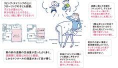 先輩136人の「しまった!ランキング」でわかった、失敗しない間取りのつくり方【SUUMO住まいのお役立ち記事】 Home Organization, House Plans, Presentation, Floor Plans, Study, Messages, How To Plan, Reading, Studio