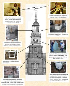 Independence Hall Renovation